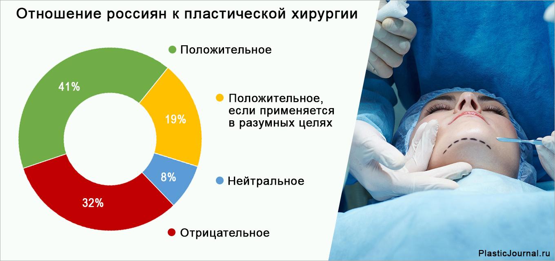 Треть россиян против пластической хирургии